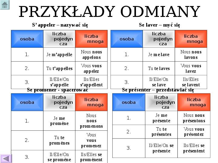 Odmiana czasowników - język francuski - Slajd 6