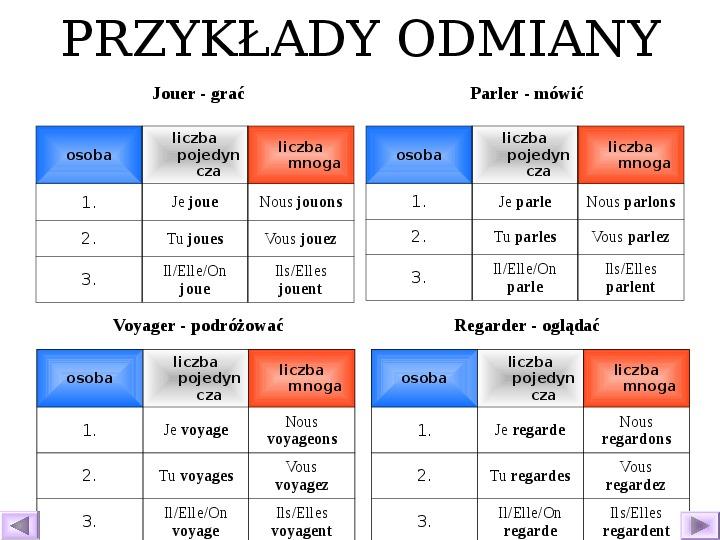 Odmiana czasowników - język francuski - Slajd 13