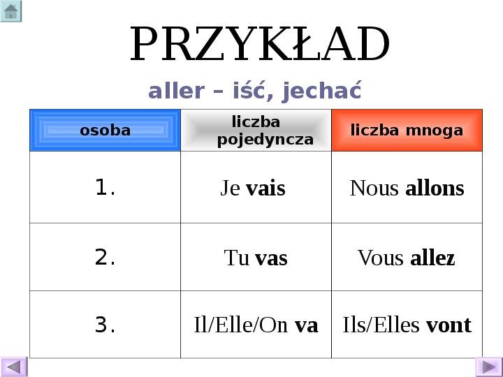 Odmiana czasowników - język francuski - Slajd 23