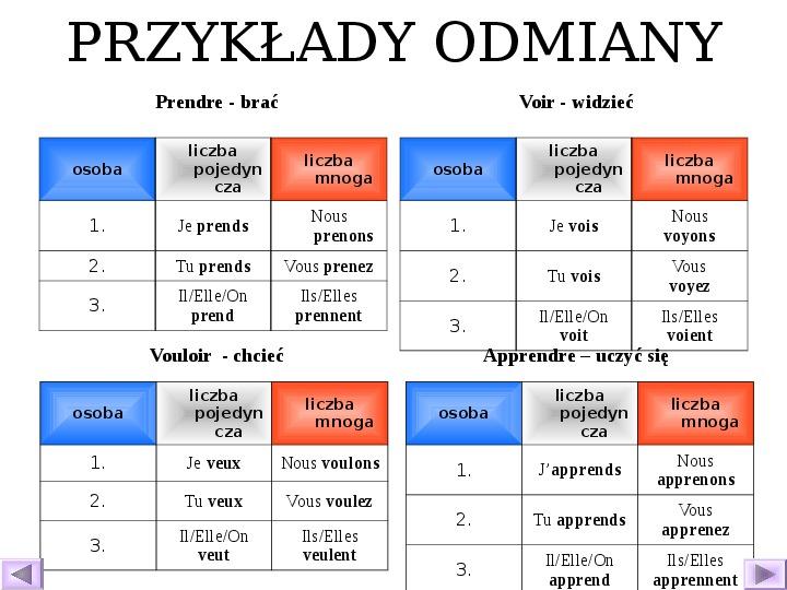 Odmiana czasowników - język francuski - Slajd 28