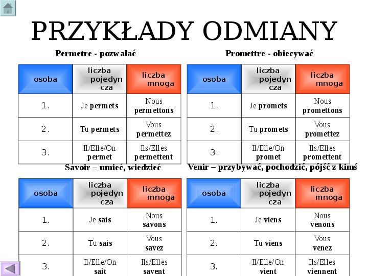Odmiana czasowników - język francuski - Slajd 29