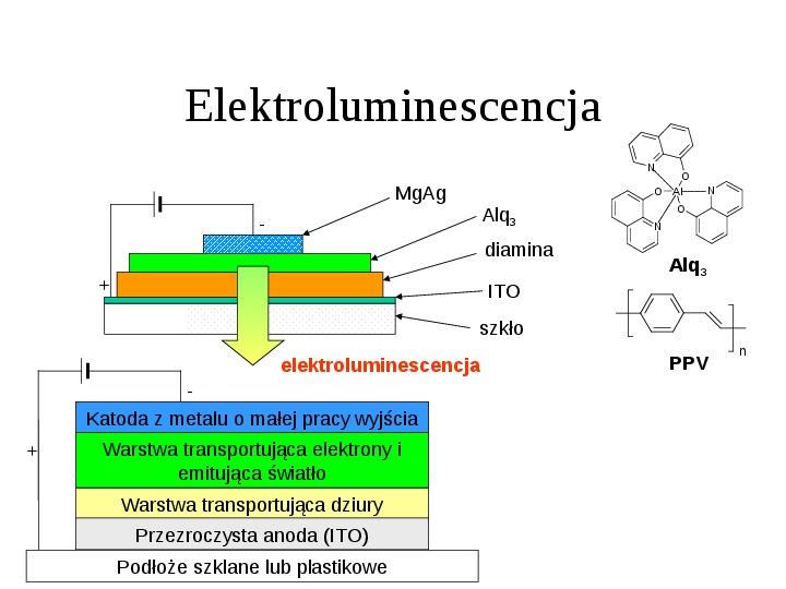 Chemia koloru - Slajd 7