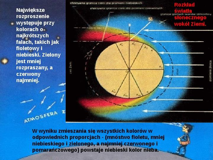 Procesy fizyczne w atmosferze - Slajd 27
