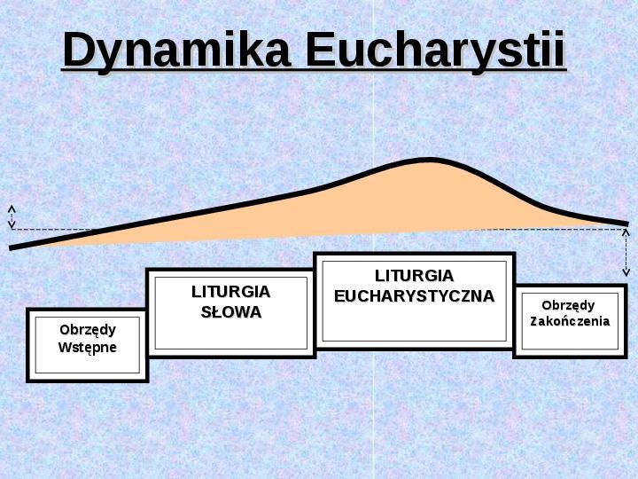 Struktura Eucharystii - Slajd 1