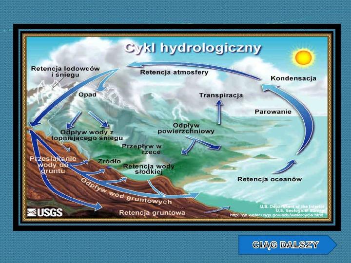 Woda w przyrodzie - Slajd 6