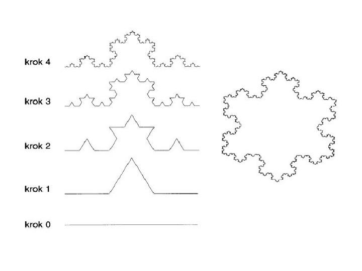 Sztuka a geometria chaosu - Slajd 12