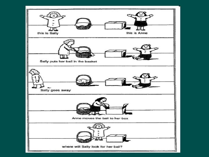 Zespół Aspergera - przyczyny, objawy, funkcjonowanie - Slajd 26