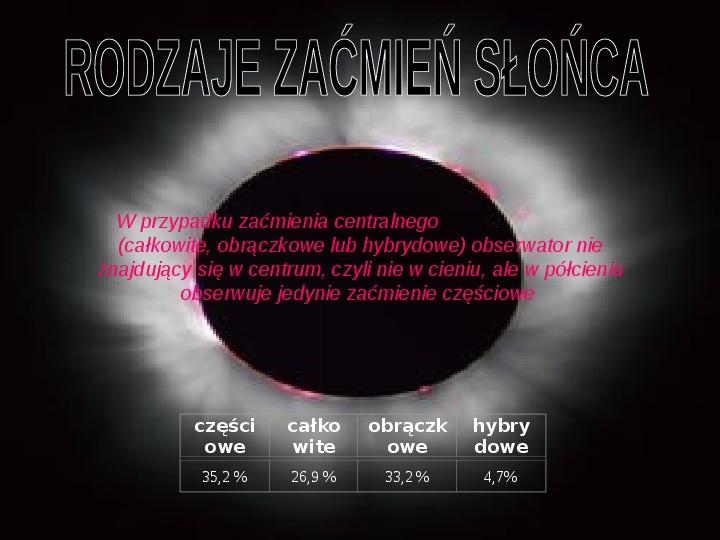 Zaćmienie Księżyca - Slajd 4
