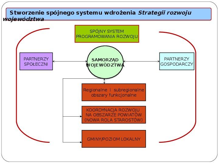 Polityka terytorialna jako instrument rozwoju województwa - Slajd 6