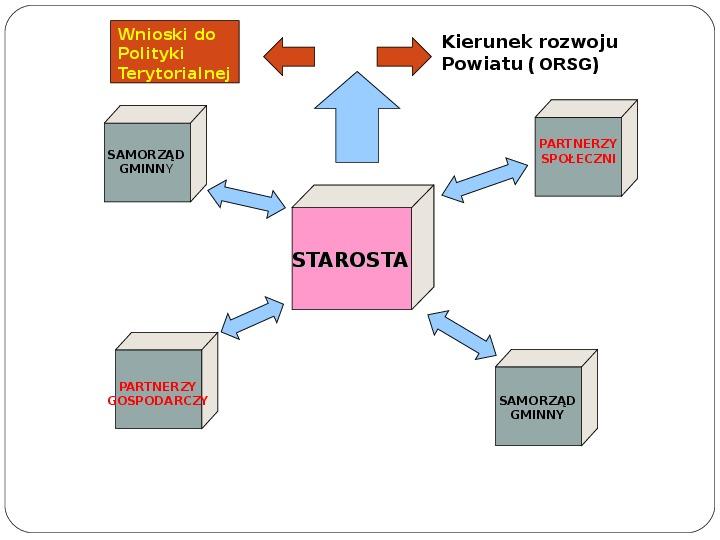 Polityka terytorialna jako instrument rozwoju województwa - Slajd 13