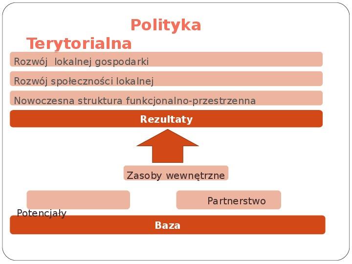 Polityka terytorialna jako instrument rozwoju województwa - Slajd 15