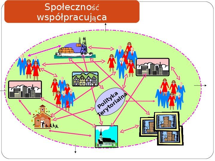 Polityka terytorialna jako instrument rozwoju województwa - Slajd 25