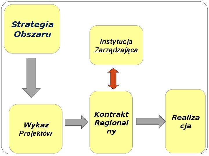 Polityka terytorialna jako instrument rozwoju województwa - Slajd 28