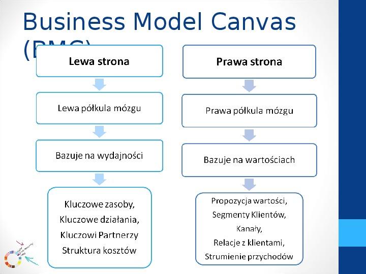 Modele biznesowe - Slajd 6