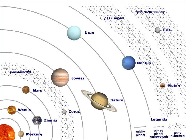 Grawitacja i elementy kosmologi - Slajd 11