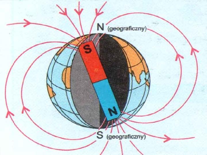 Oddziaływanie magnetyczne - Slajd 6