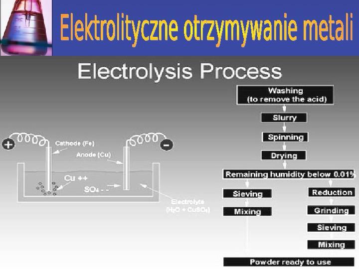 Zastosowanie elektrolizy - Slajd 6