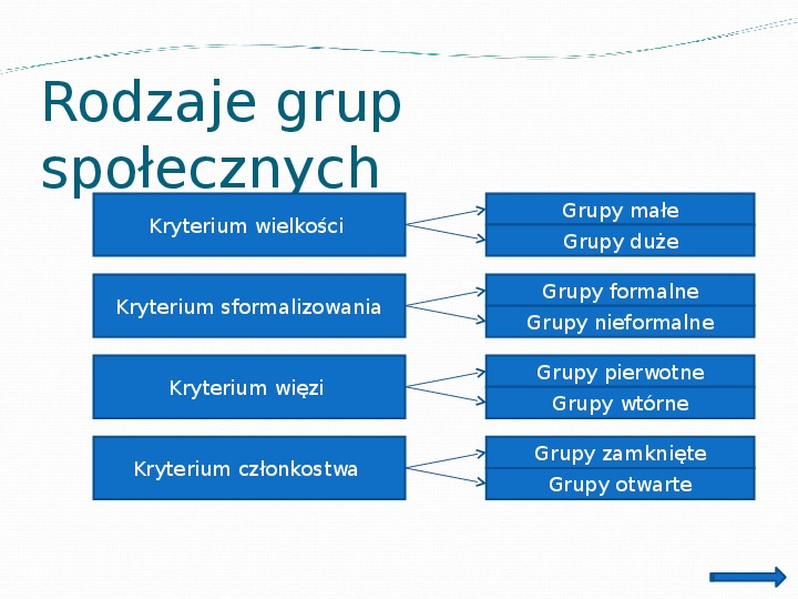 Zbiorowości i grupy społeczne - Slajd 6