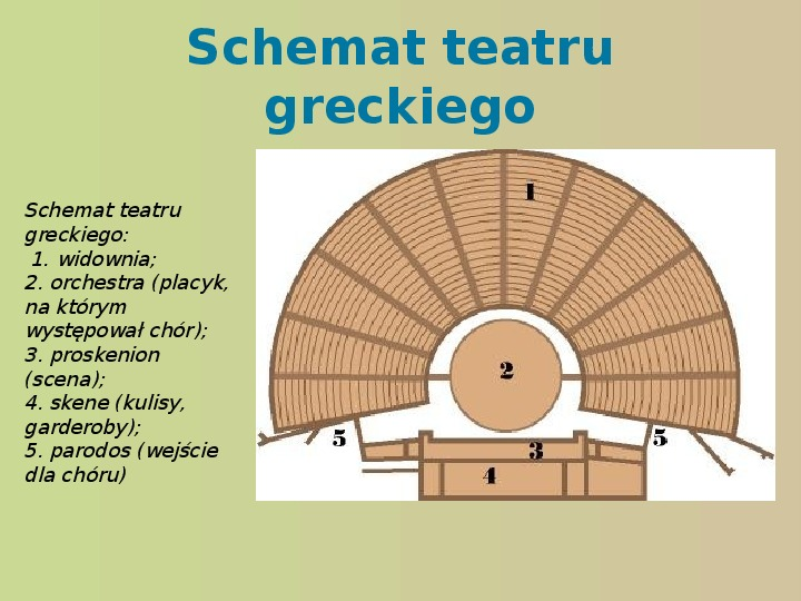 Starożytność, kultury, teatr - Slajd 10
