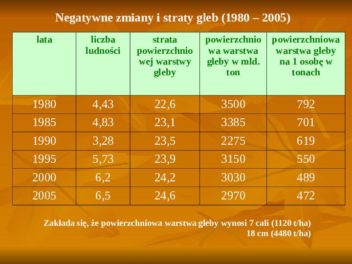 Degradacja gleb i lasów - Slajd 4