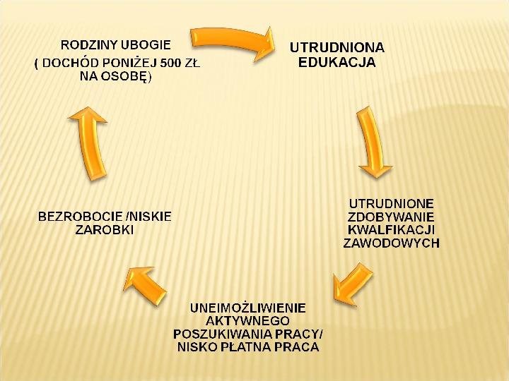 Polska biedy, marginalizacja - Slajd 5