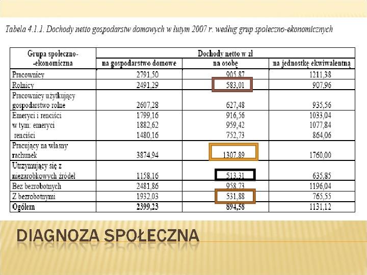 Polska biedy, marginalizacja - Slajd 9
