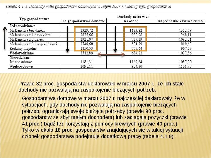 Polska biedy, marginalizacja - Slajd 10