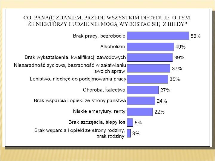 Polska biedy, marginalizacja - Slajd 13