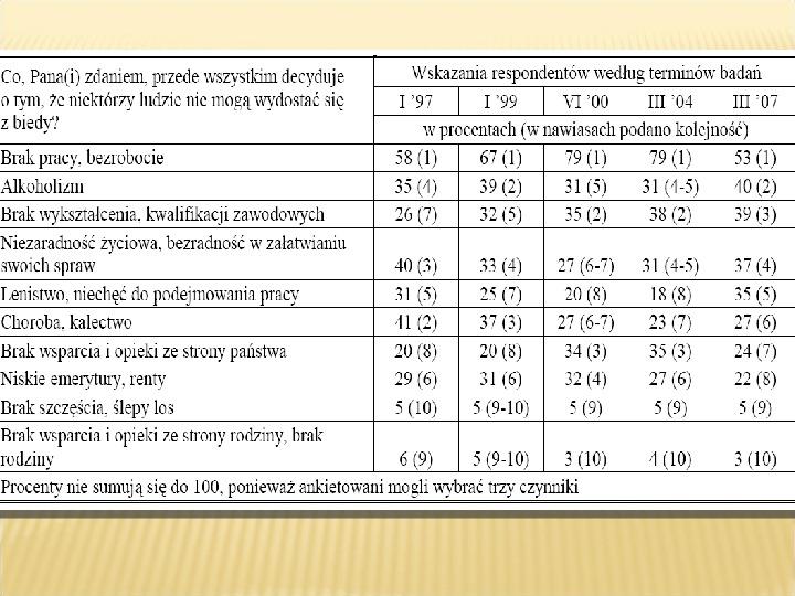 Polska biedy, marginalizacja - Slajd 14