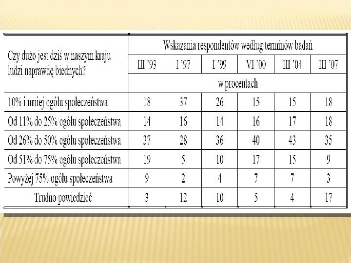 Polska biedy, marginalizacja - Slajd 15