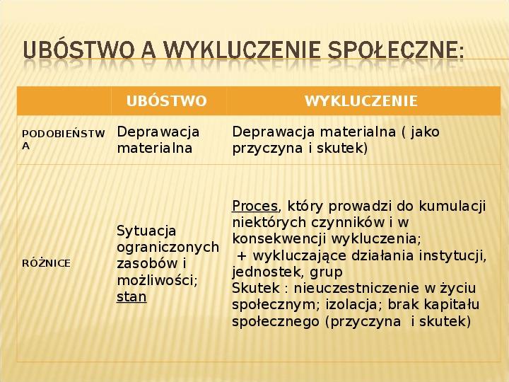 Polska biedy, marginalizacja - Slajd 19