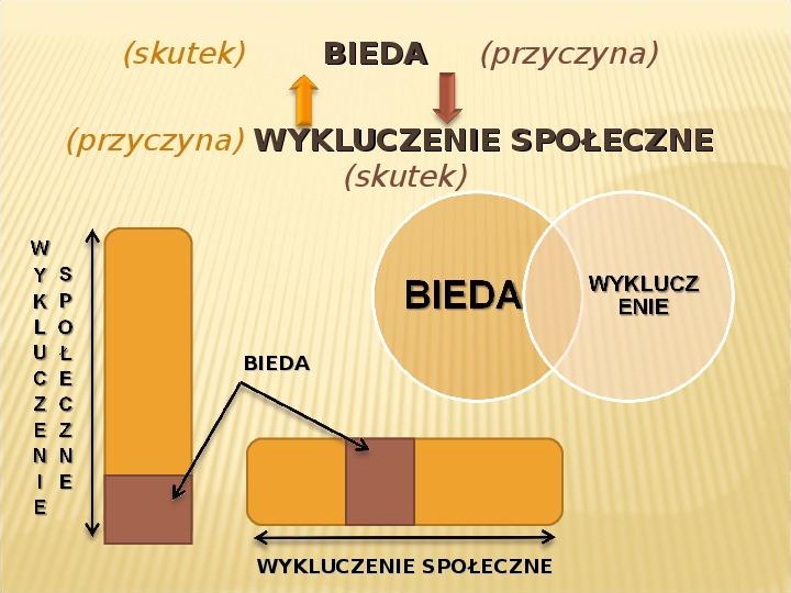 Polska biedy, marginalizacja - Slajd 20