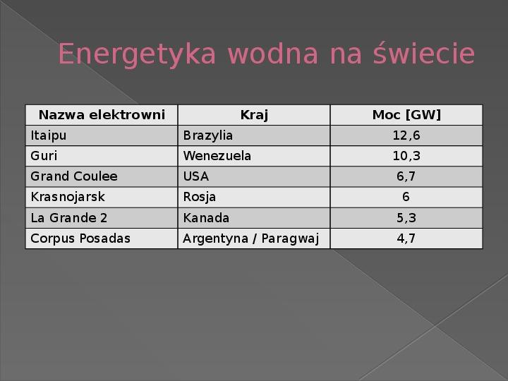Energetyka wodna - Slajd 4