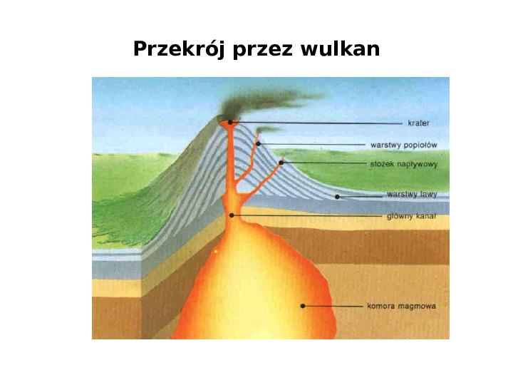 Procesy modelujące powierzchnię Ziemi - Slajd 20