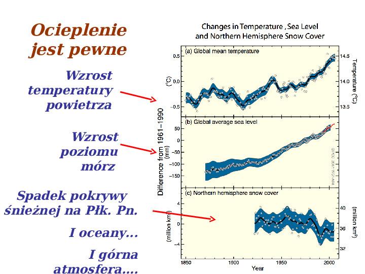 Współczesne zmiany klimatu - Slajd 12