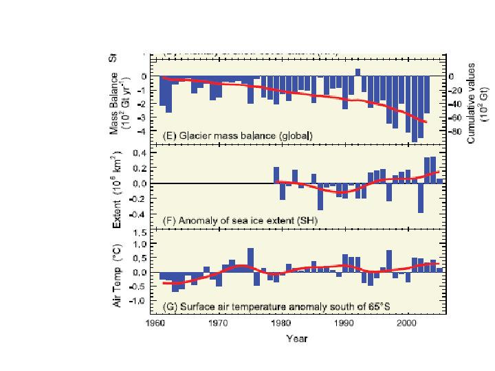 Współczesne zmiany klimatu - Slajd 16