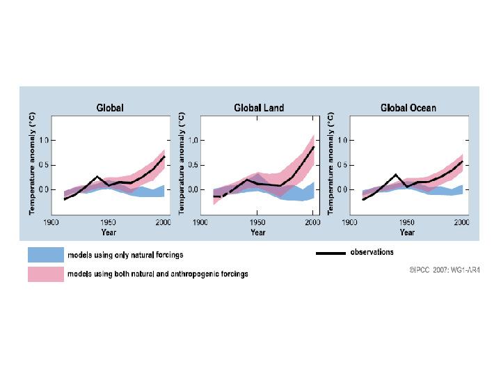 Współczesne zmiany klimatu - Slajd 28
