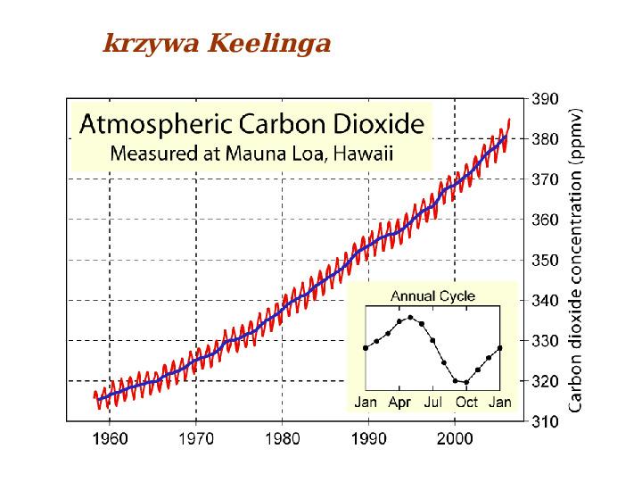 Współczesne zmiany klimatu - Slajd 37