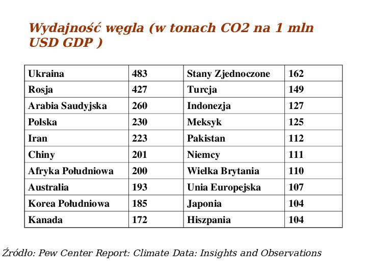 Współczesne zmiany klimatu - Slajd 48