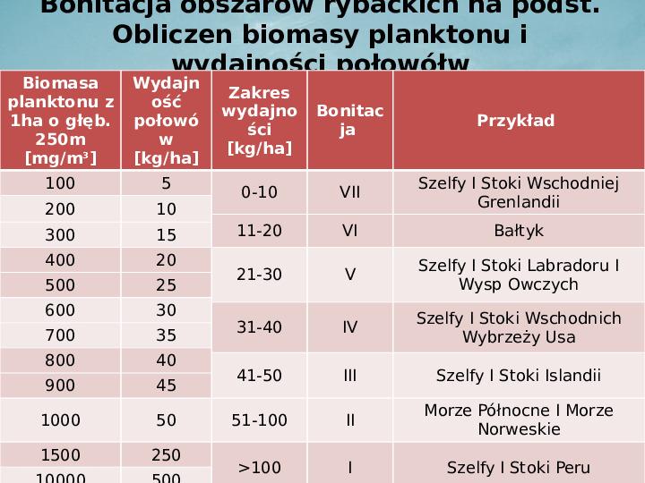 Zasoby biologiczne Atlantyku - Slajd 12