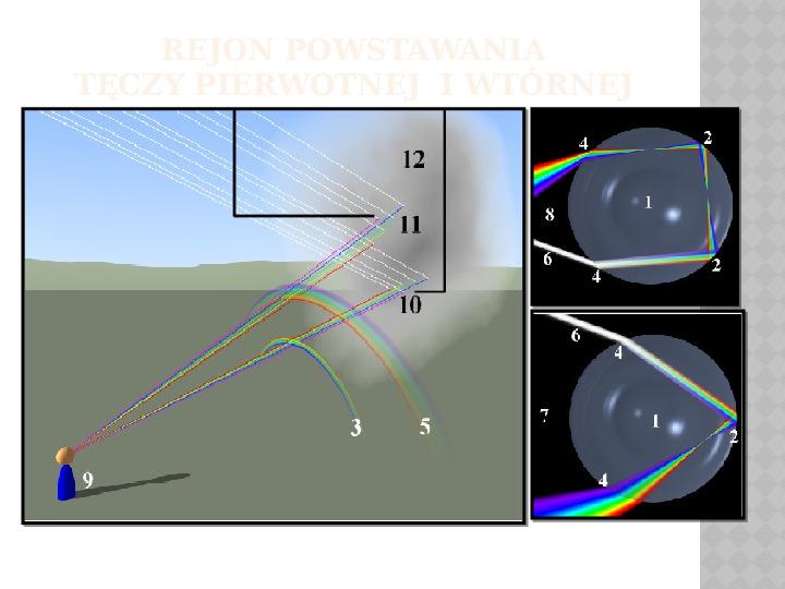 Zjawisko optyczne zwane teczą - Slajd 3