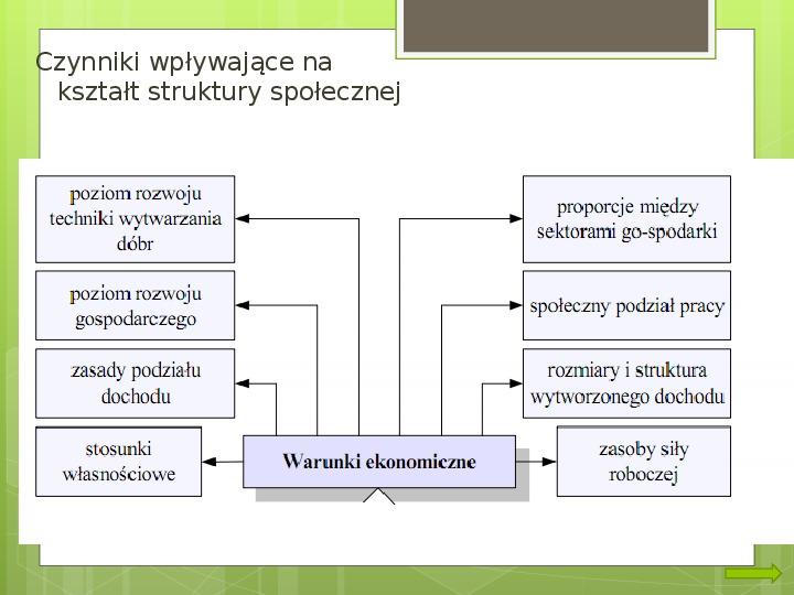 Struktura społeczna i formy organizacji społeczeństw - Slajd 3