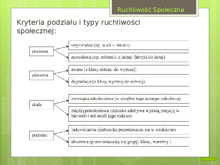 Struktura społeczna i formy organizacji społeczeństw - Slajd 13