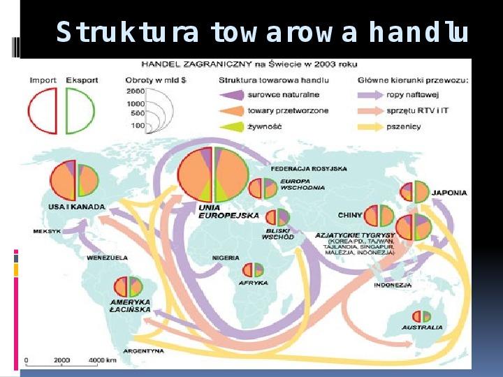 Handel zagraniczny - Slajd 10