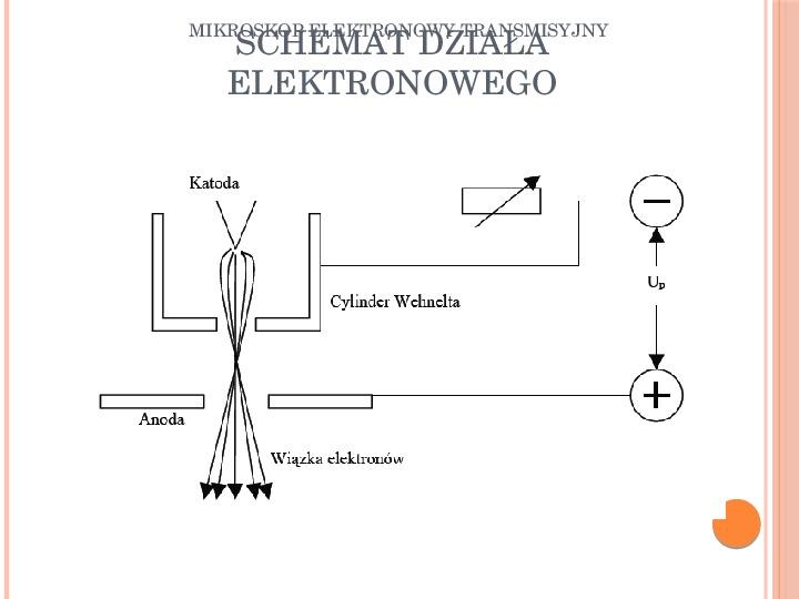 Mikroskop elektronowy transmisyjny - Slajd 10