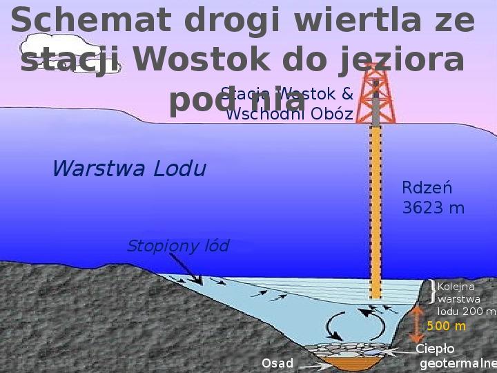 Jezioro Wostok - Slajd 6