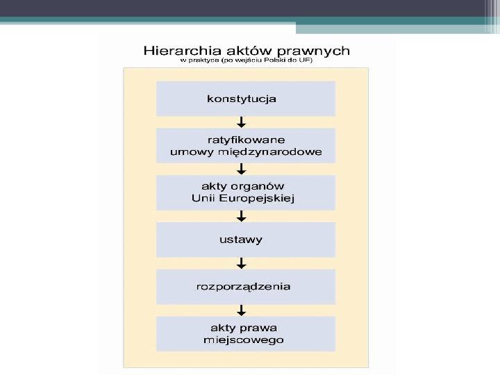 Prawo - definicja,funkcje, norma - Slajd 16