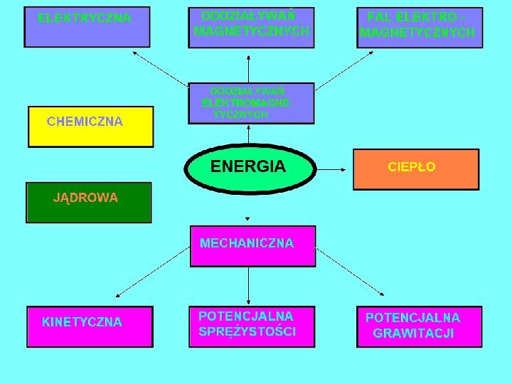 Rodzaje energii - Slajd 14