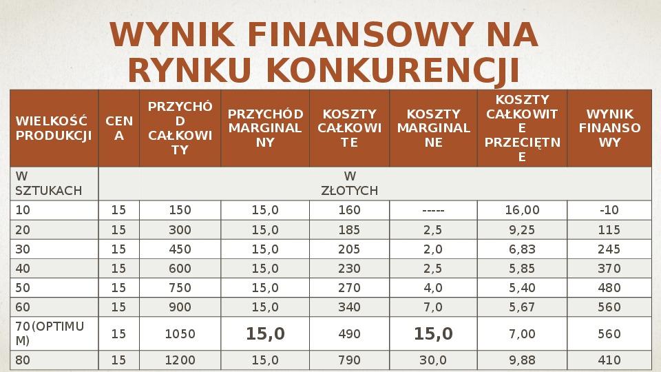 Ekonomiczne podstawy podejmowania decyzji przez producenta - Slajd 5