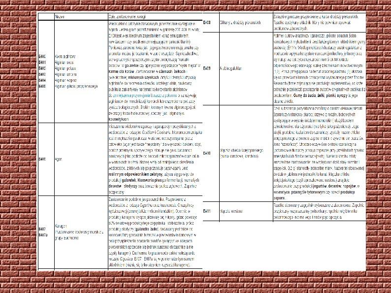 Chemiczne dodatki do żywności - Slajd 25